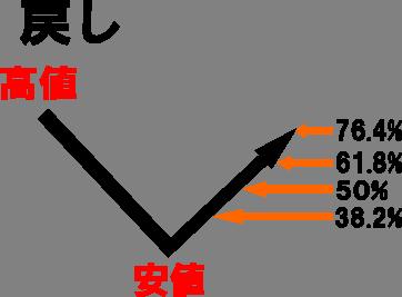 フィボナッチ計算2